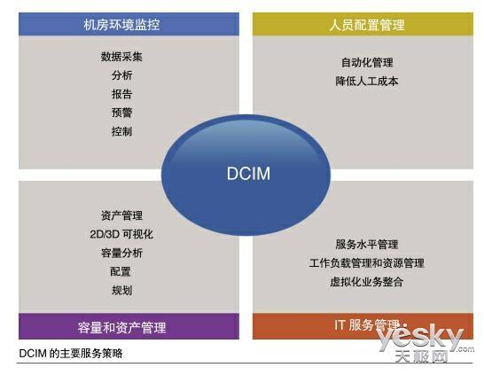 数据中心选择DCIM需要注意哪些问题?